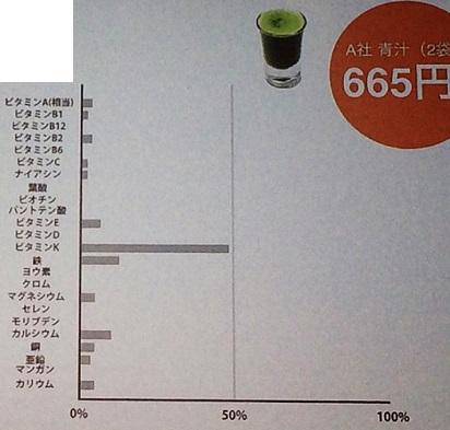 青汁の栄養